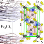 Small square outline divided top to bottom down middle. Left side shows curves in upper and lower portions, separated by a label that says Fe2SiS4. Right side shows illustration of crystal structure with purple, blue, and yellow balls representing Fe, Si, and S atoms, respectively, connected by lines and tetragonal and octagonal geometric outlines.