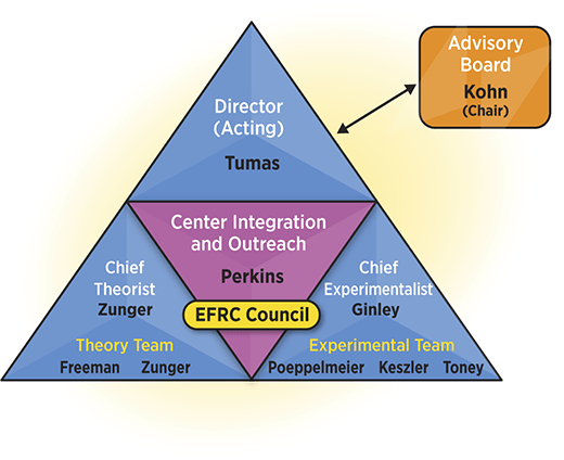Large blue equilateral triangle pointing up with a smaller purple equilateral triangle pointing down enclosed within the larger triangle that divides the larger triangle into three smaller blue triangles. The upper small blue triangle says Director (acting, Tumas). The lower left small blue triangle says Chief Theorist, Zunger as well as Theory Team - Freeman, Zunger. The lower right small blue triangle says Chief Experimentalist, Ginley, as well as Experimental Team - Poeppelmeier, Keszler, Toney. The central purple triangle says Center Integration and Outreach - Perkins. Overlapping the purple and two lower blue triangles is a box that says EFRC Council. A double-headed arrow points between the upper blue triangle and a brown box to the right that says Advisory Board - Kohn (Chair)
